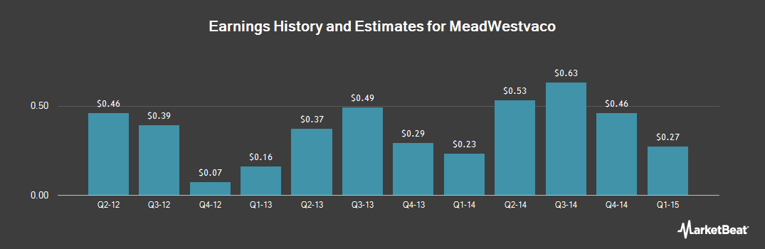Earnings by Quarter for MeadWestvaco (NYSE:MWV)