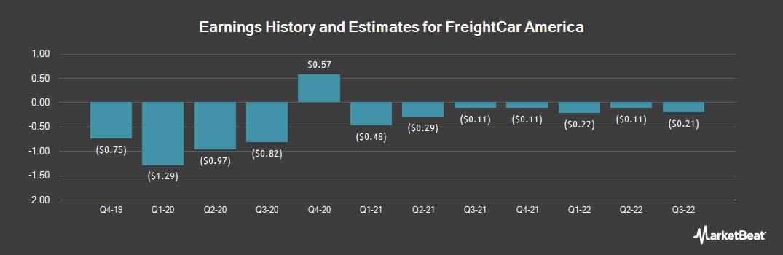 Earnings by Quarter for FreightCar America (NASDAQ:RAIL)