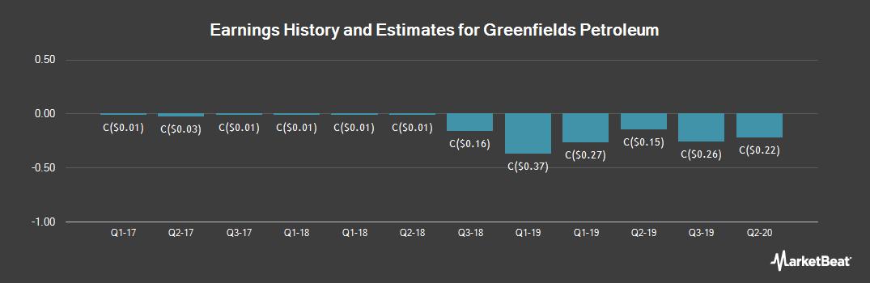 Earnings by Quarter for Greenfields Petroleum (CVE:GNF)