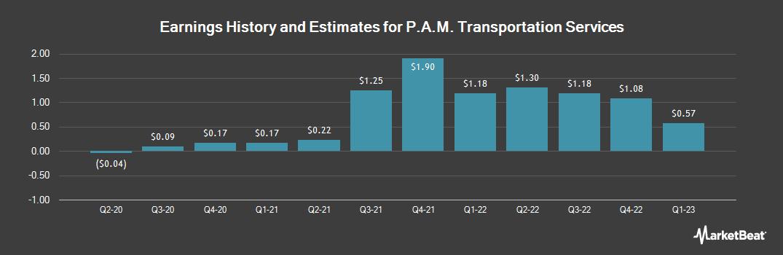 Earnings by Quarter for PAM Transport (NASDAQ:PTSI)