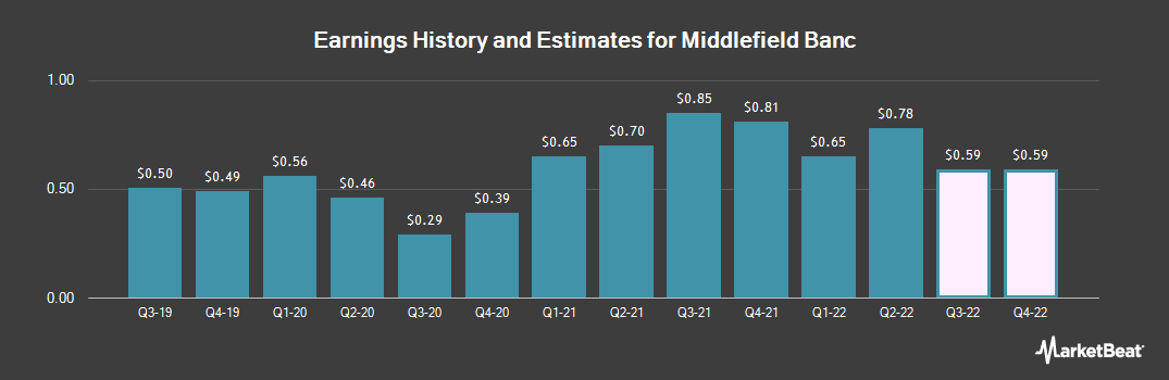Earnings by Quarter for Middlefield Banc (NASDAQ:MBCN)