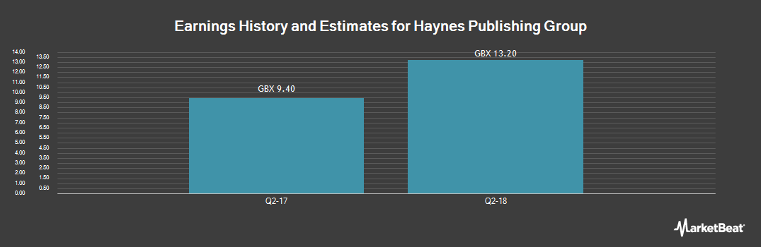 Earnings by Quarter for Haynes Publishing Group (LON:HYNS)