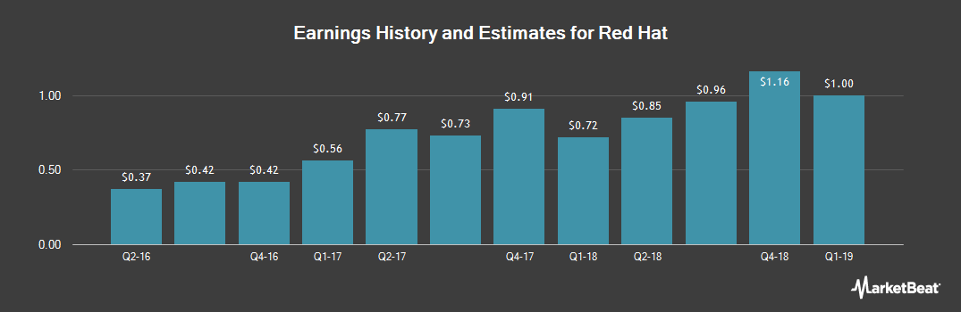 Earnings by Quarter for Red Hat (NYSE:RHT)