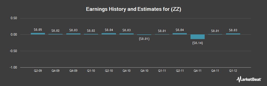 Earnings by Quarter for Sealy (NYSE:ZZ)