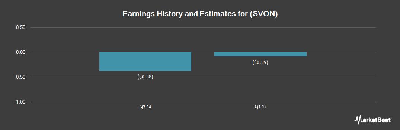 Earnings by Quarter for Sevion Therapeutics (OTCMKTS:SVON)