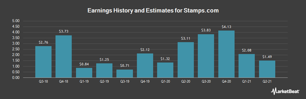 Earnings by Quarter for Stamps.com (NASDAQ:STMP)
