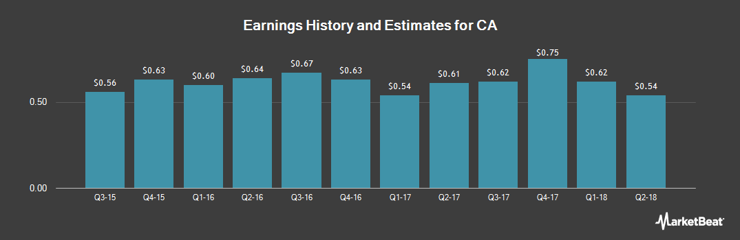 Earnings by Quarter for CA Technologies (NASDAQ:CA)