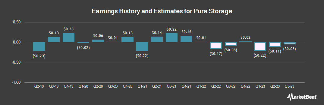 Earnings by Quarter for Pure Storage (NYSE:PSTG)