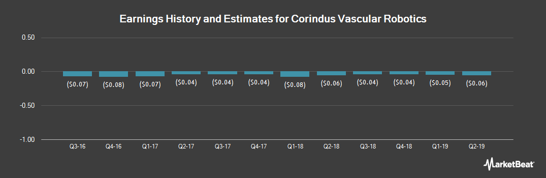 Earnings by Quarter for Corindus Vascular Robotics (NYSEAMERICAN:CVRS)