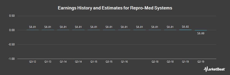 Earnings by Quarter for Repro-Med Systems (OTCMKTS:REPR)