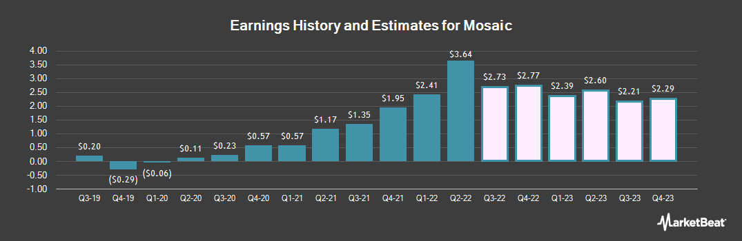 Earnings by Quarter for The Mosaic (NYSE:MOS)