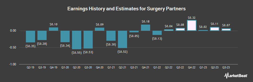 Earnings by Quarter for Surgery Partners (NASDAQ:SGRY)