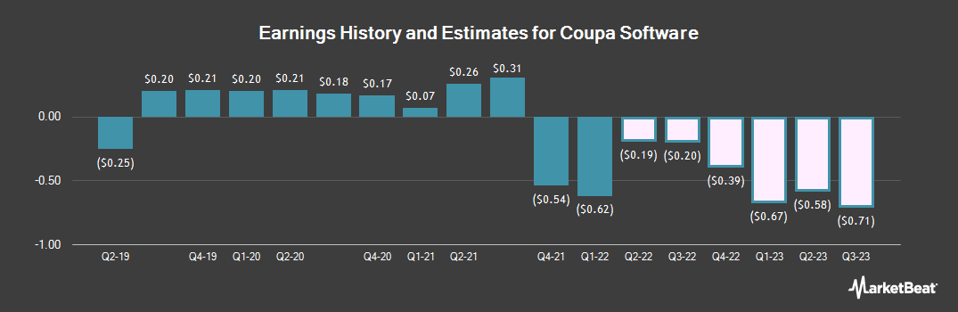 Earnings by Quarter for Coupa Software (NASDAQ:COUP)