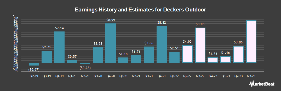 Earnings by Quarter for Deckers Outdoor (NYSE:DECK)
