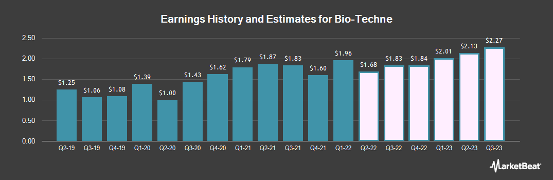 Earnings by Quarter for Bio-Techne (NASDAQ:TECH)