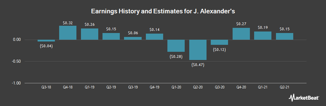 Earnings by Quarter for J Alexanders (NYSE:JAX)