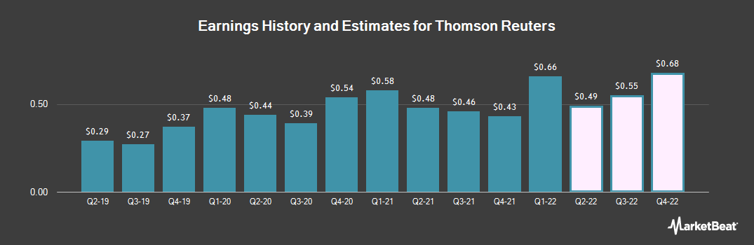 Earnings by Quarter for Thomson Reuters (NYSE:TRI)
