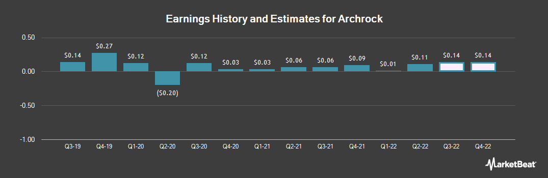 Earnings by Quarter for Archrock (NYSE:AROC)