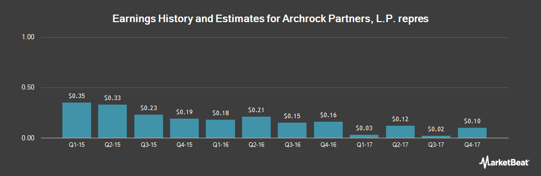 Earnings by Quarter for Archrock Partners (NASDAQ:APLP)