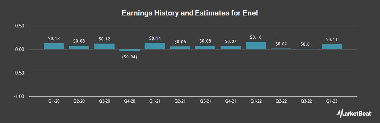 Earnings by Quarter for Enel (OTCMKTS:ENLAY)