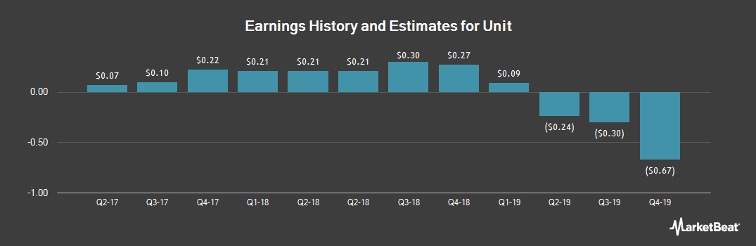 Earnings by Quarter for Unit (NYSE:UNT)