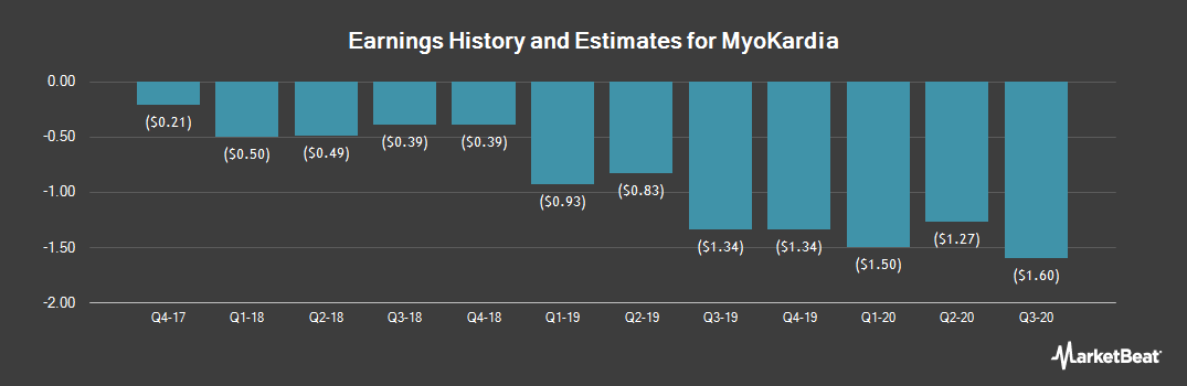 Earnings by Quarter for Myokardia (NASDAQ:MYOK)