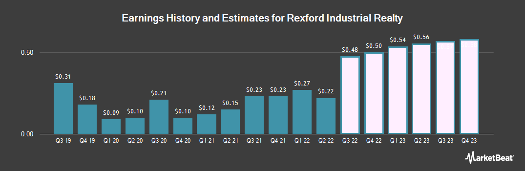 Earnings by Quarter for Rexford Industrial Realty (NYSE:REXR)
