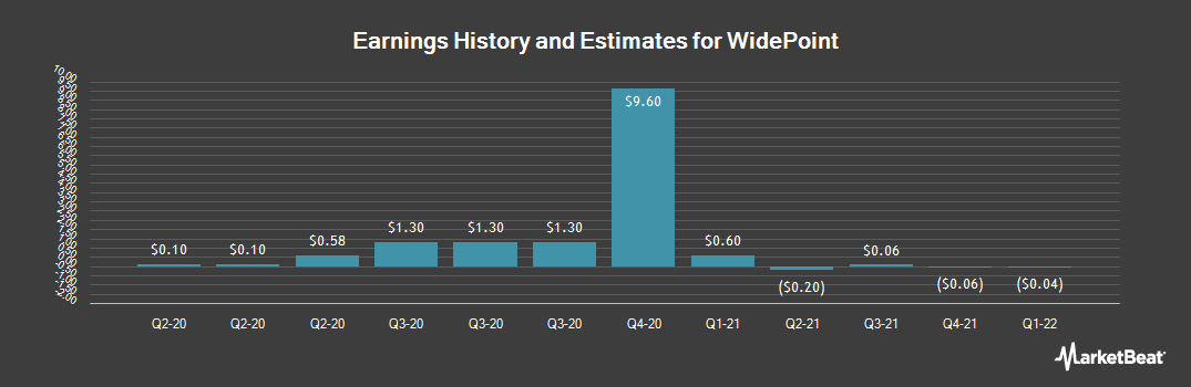 Earnings by Quarter for WidePoint (NYSEAMERICAN:WYY)