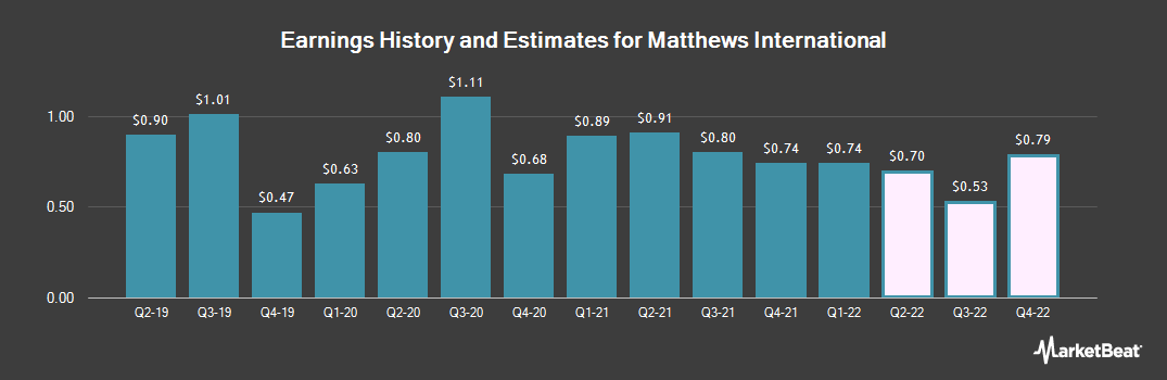 Earnings by Quarter for Matthews International (NASDAQ:MATW)