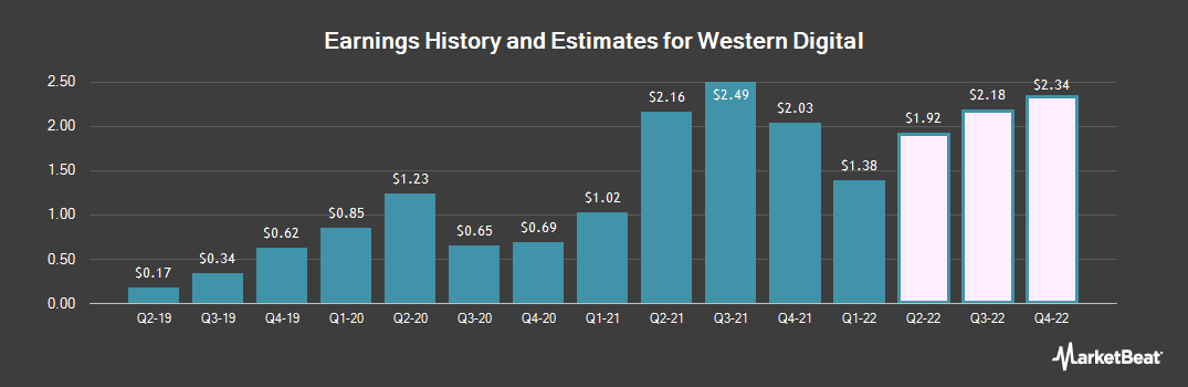 Earnings by Quarter for Western Digital (NASDAQ:WDC)