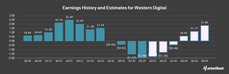 Earnings by Quarter for Western Digital Corporation (NASDAQ:WDC)