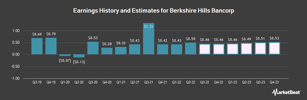 Earnings by Quarter for Berkshire Hills Bancorp (NYSE:BHLB)