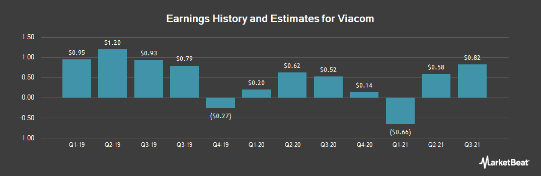 Earnings by Quarter for Viacom (NASDAQ:VIA)