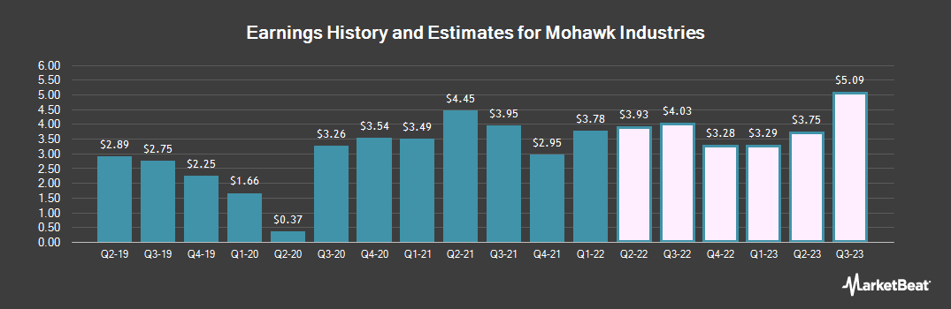 Earnings by Quarter for Mohawk Industries (NYSE:MHK)