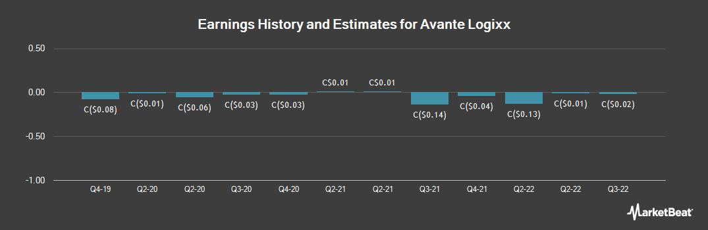 Earnings by Quarter for Avante Logixx (CVE:XX)