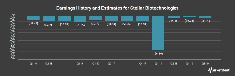 Earnings by Quarter for Stellar Biotechnologies (NASDAQ:SBOT)
