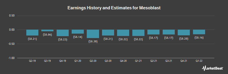 Earnings by Quarter for Mesoblast (NASDAQ:MESO)