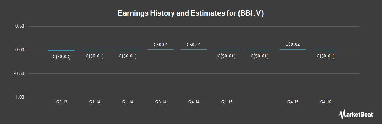 Earnings by Quarter for Blackbird Energy (CVE:BBI)