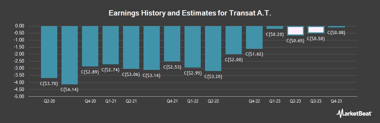 Earnings by Quarter for Transat A.T. (TSE:TRZ)