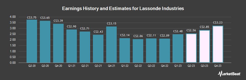 Earnings by Quarter for Lassonde Industries (TSE:LAS)