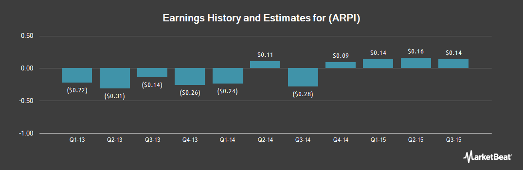 Earnings by Quarter for American Residential Properties (NYSE:ARPI)