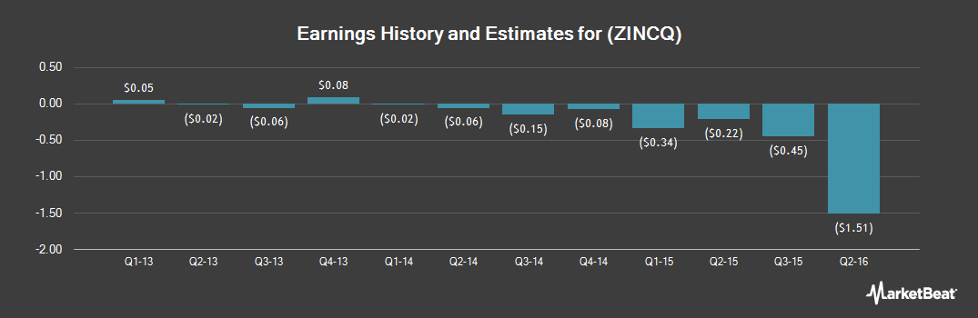 Earnings by Quarter for Horsehead (OTCMKTS:ZINCQ)