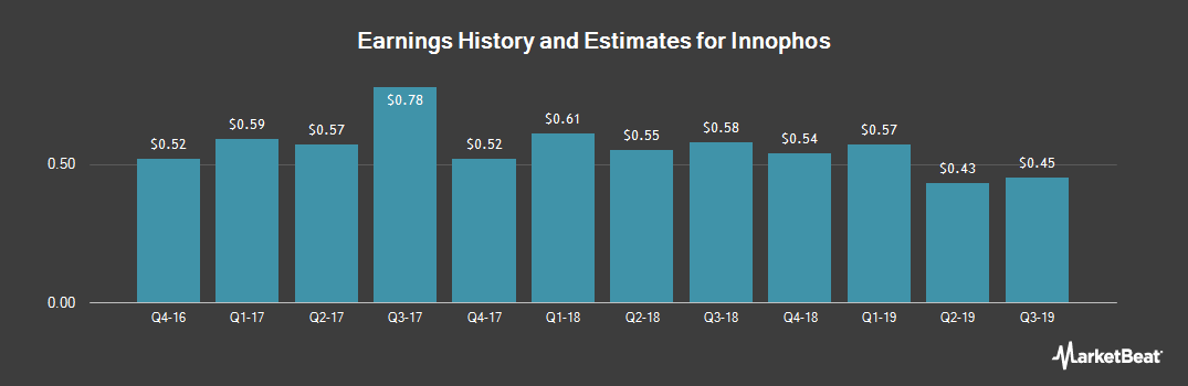 Earnings by Quarter for Innophos (NASDAQ:IPHS)