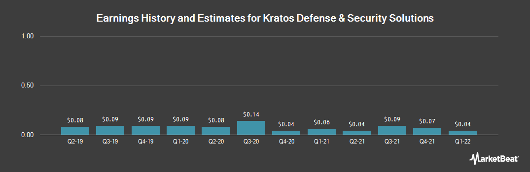 Earnings by Quarter for Kratos Defense & Security Solutions (NASDAQ:KTOS)