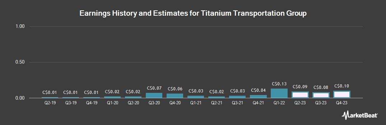 Earnings by Quarter for Titanium Transportation Group (CVE:TTR)