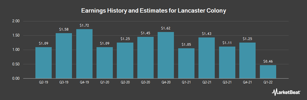 Earnings by Quarter for Lancaster Colony (NASDAQ:LANC)