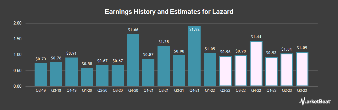 Earnings by Quarter for Lazard (NYSE:LAZ)