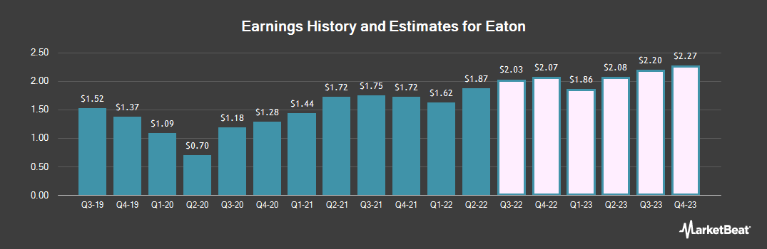 Earnings by Quarter for Eaton (NYSE:ETN)