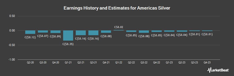 Earnings by Quarter for Americas Silver (TSE:USA)