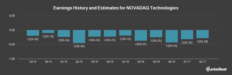 Earnings by Quarter for Novadaq Technologies (TSE:NDQ)